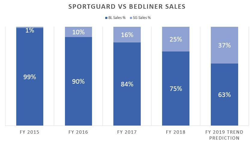 Sportguard vs bedliner sales