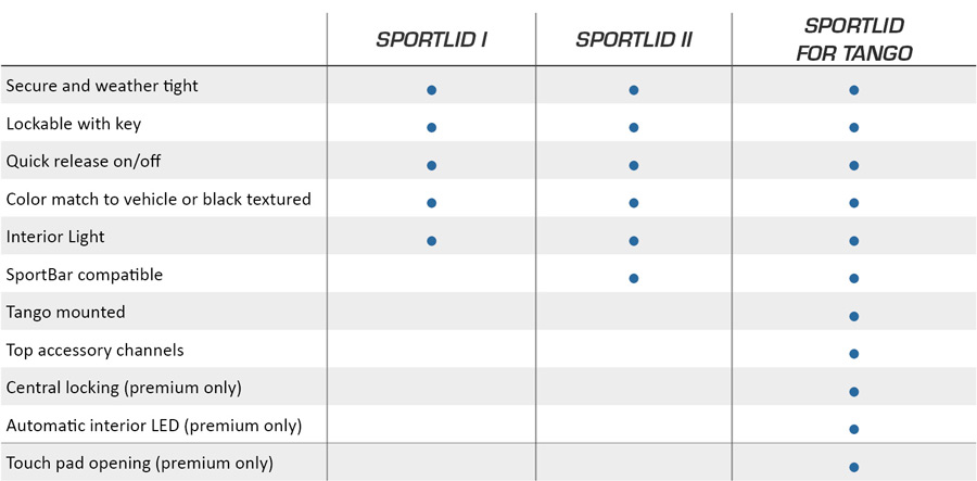 Ute Sportlid compare tonneaus